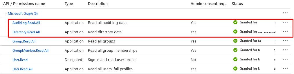 права AuditLog.Read.All и Directory.Read.All для приложения Azure